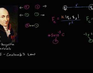 Cách học tốt chương định luật Cu lông trong môn Vật lý lớp 11