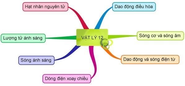 gioi-thieu-he-thong-cac-chuong-mon-ly-lop-12