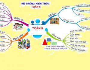 Hướng dẫn học sinh vẽ sơ đồ tư duy để học giỏi môn Toán