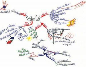 Dao động cơ học là gì? Kinh nghiệm làm bài thi về Dao động cơ