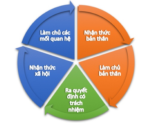 ki-nang-tu-chu-cua-hoc-sinh-THPT